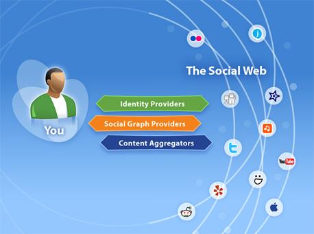 Trends im Social Web