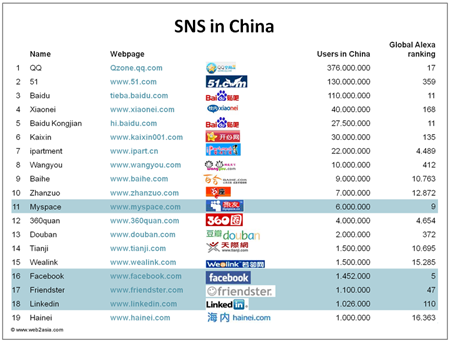 Facebook in Europa führend - in China nicht