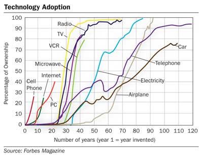Penetrationsdauer verschiedener Technologien