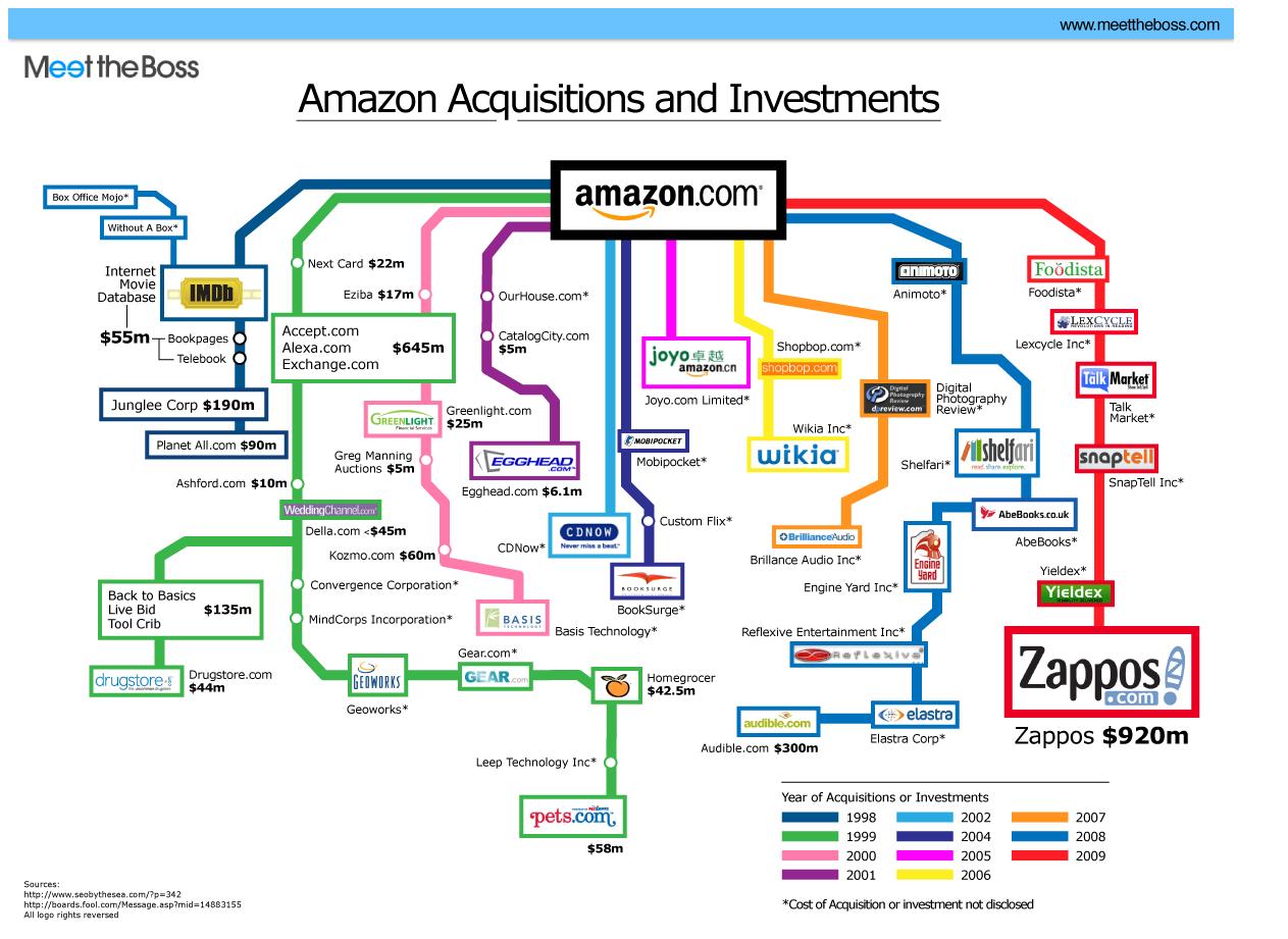 Amazons Zukäufe seit 1998 auf einen Blick