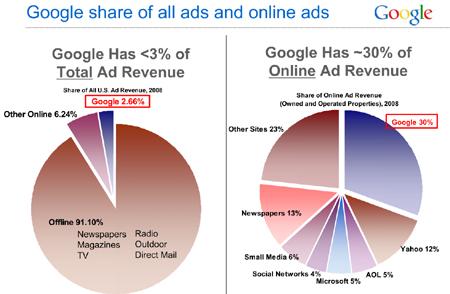 USA: Googles Anteil am (Online-)Werbekuchen von 2008