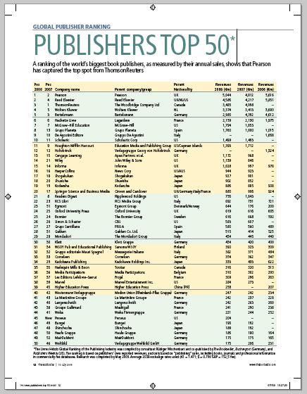 Global Publisher Ranking: Die 50 größten Buchverlage der Welt