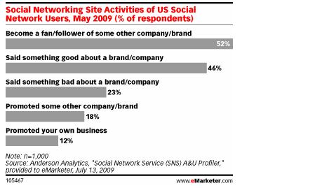 Viele Unternehmen ignorieren die Chancen des Social Web