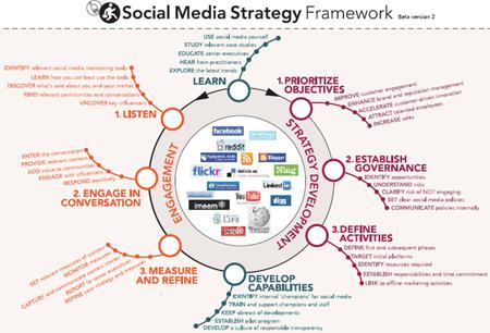 3 Darstellungen zum Thema Social Media