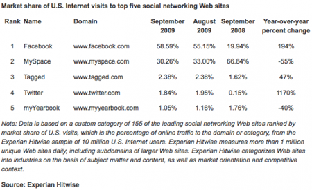 Facebook dominiert die US-amerikanischen Social Networks