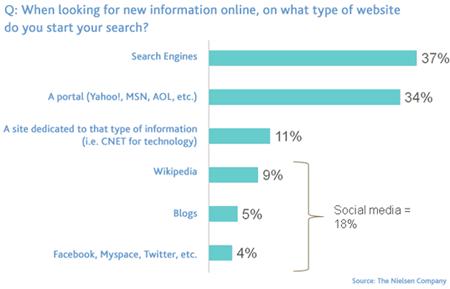 """Informationssuche wird immer """"sozialer"""""""