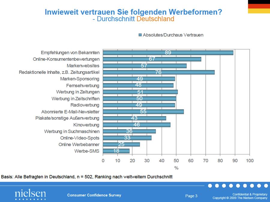 Magento und Facebook: Beispiel für Einbindung des Social Graph auf E-Commerce-Websites