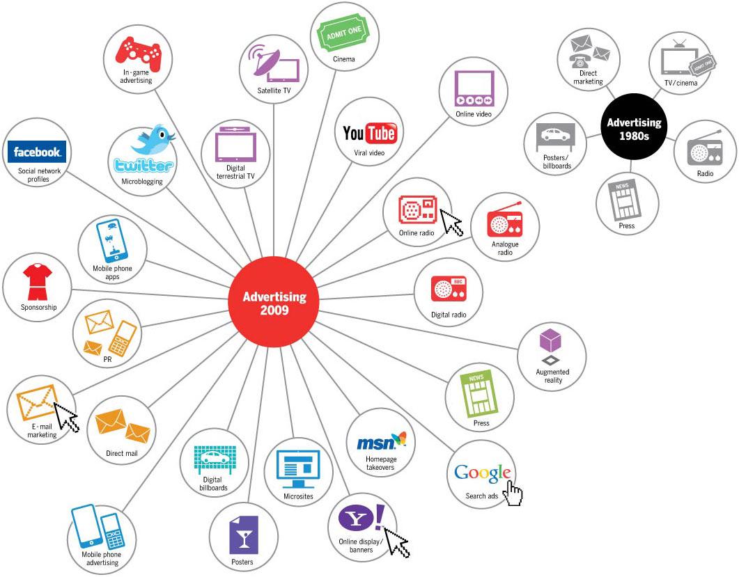 Werbung 2009 vs. 1980er Jahre: Das Monopol klassischer Medien ist passé