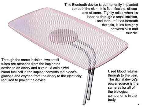 Die menschliche Haut als Touchscreen