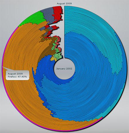 Visualisierung der Browser-Marktanteile von 2002 bis 2009