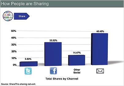 ShareThis: Inhalte werden am ehesten über E-Mails empfohlen - trotz des Social-Media-Hypes