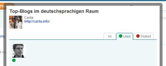 Deutsche Blogcharts & Co. mal anders: twtpick.in ermöglicht interaktive Rankings