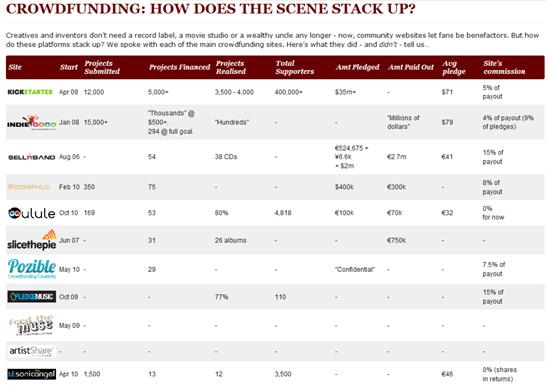 Übersicht: Kennzahlen zu Crowdfunding-Plattformen