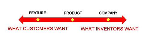 Funktionen vs. Produkte vs. Unternehmen