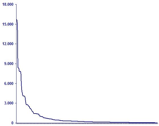 Ranking: Die beliebtesten Facebook-Seiten von Buchhandlungen (04/2011)