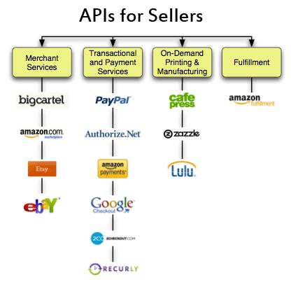 Link-Tipp: Überblick zu E-Commerce-APIs