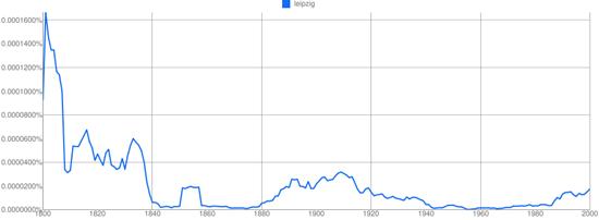 Kulturanalyse über Jahrhunderte hinweg mittels Text-Analyse von Millionen von Büchern