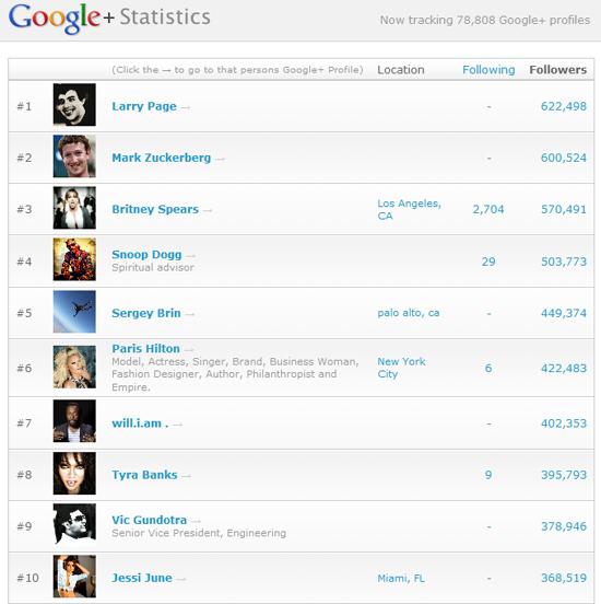 Popularitäts-Rankings als Indikator: Google+ noch lange nicht Mainstream in Deutschland
