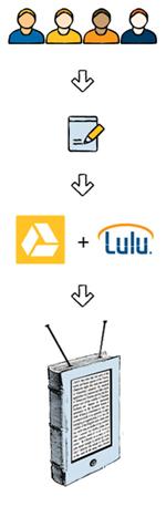 Self-Publishing-Dienstleister Lulu bietet Ein-Klick-Publikation von Google-Drive-Dokumenten