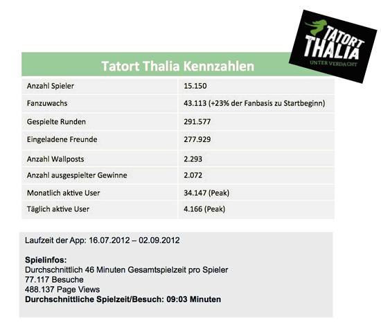 """Thalia: Facebook-Spiel """"Tatort Thalia - Unter Verdacht"""" zum Krimisommer 2012"""