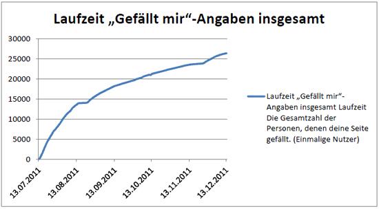 """cbj Verlag: Für die Fantasy-Reihe """"ERAGON"""" Aufbau der am schnellsten wachsenden Facebook-Buchseite"""
