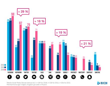 BVCM-Studie: »Social Media und Community Management in Deutschland 2018«