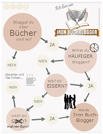 Infografik: Bist du ein Iron Buchblogger?