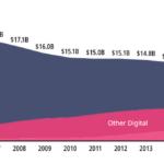 Streaming macht fast die Hälfte des globalen Musikmarkt-Umsatzes