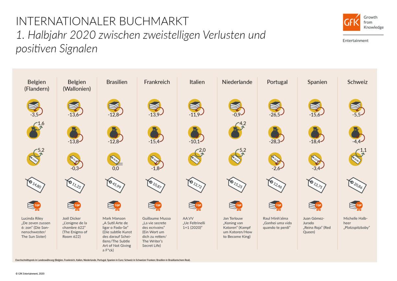 Internationaler Buchmarkt: starke Umsatzrückgänge im ersten Halbjahr 2020