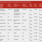Das sind die 50 größten Verlage der Welt