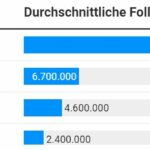 Börsenunternehmen im internationalen Social-Media-Vergleich