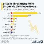 Bitcoin verbraucht mehr Strom als die Niederlande oder die Schweiz