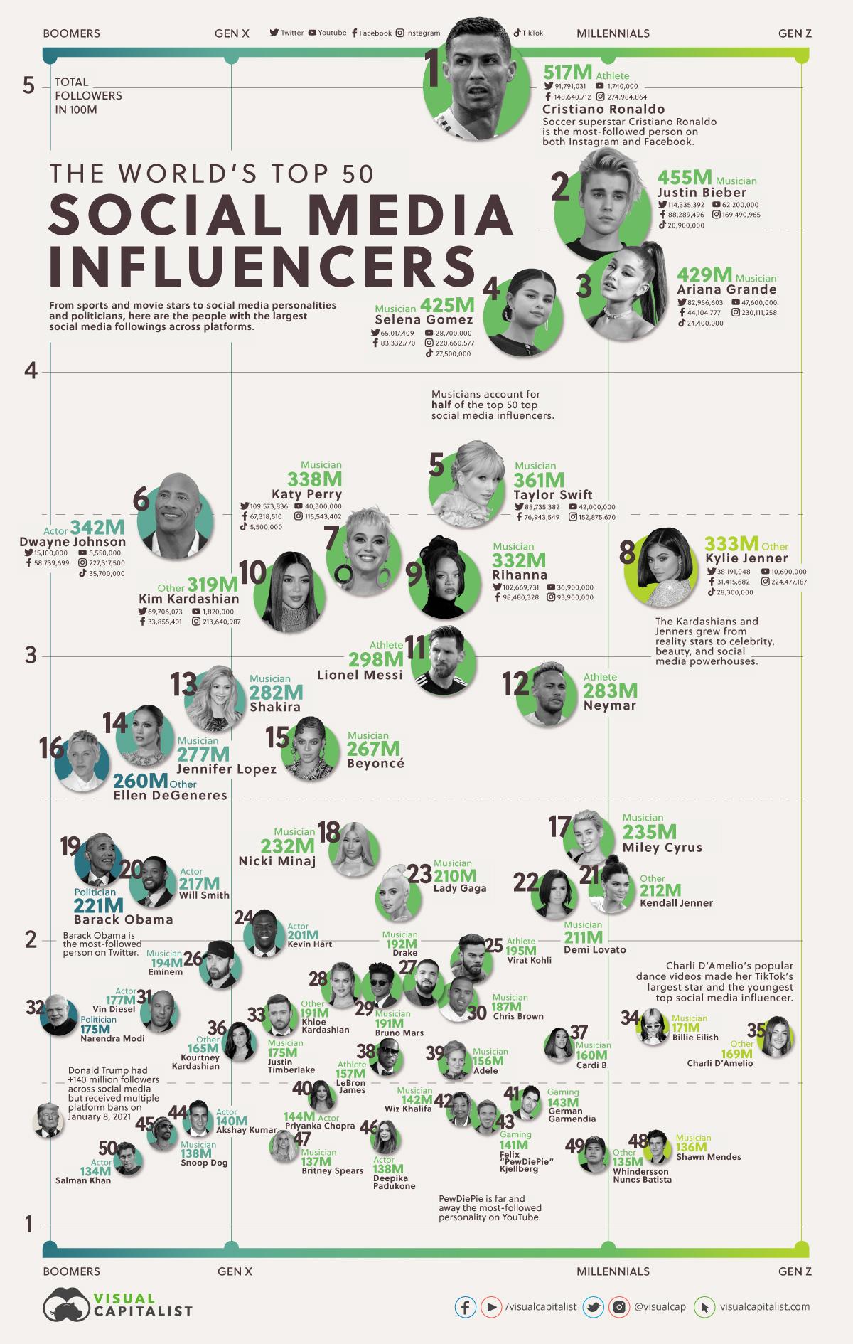 Die 50 reichweitenstärksten Social-Media-Influencer weltweit