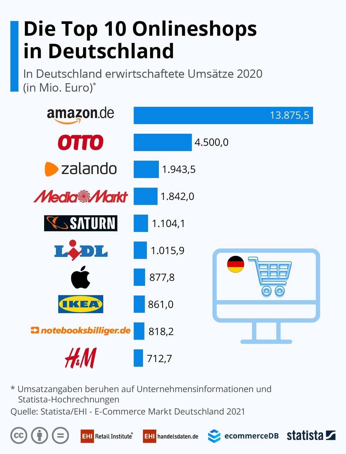 Amazon macht in Deutschland mehr Umsatz als die 9 anderen Shops in den Top 10 zusammen